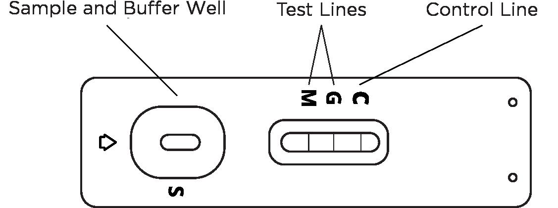 test-principle